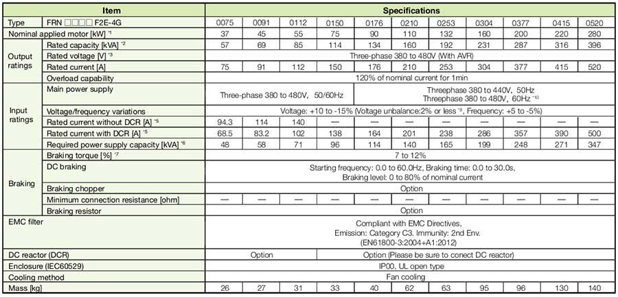 Frenic-eHVAC-Specifications.jpg
