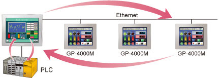 GP-4301TM-connect-ethernet.jpg