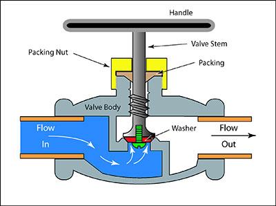 Globe valve - Jenis Jenis Valve Dan Fungsinya